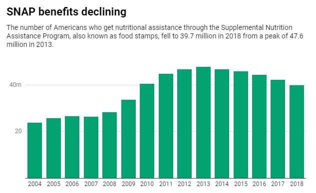 Restricting SNAP benefits could hurt millions of Americans – and local communities