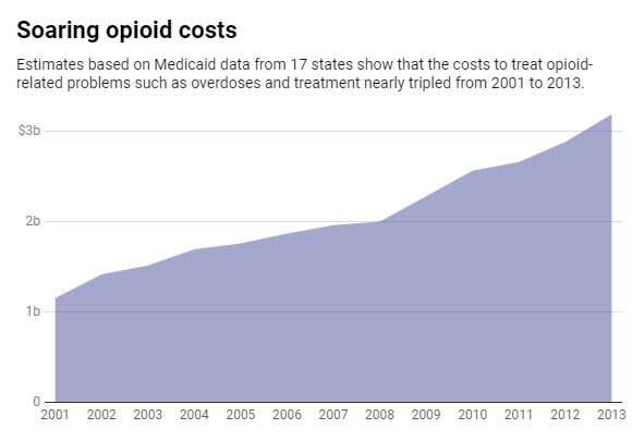 Opioid epidemic may have cost states at least $130 billion in treatment and related expenses – and that's just the tip of the ic