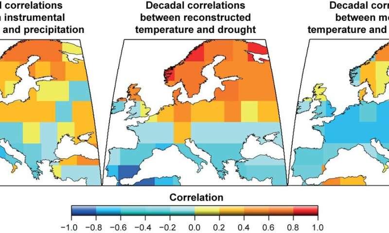 ++Twelve centuries of European summer droughts