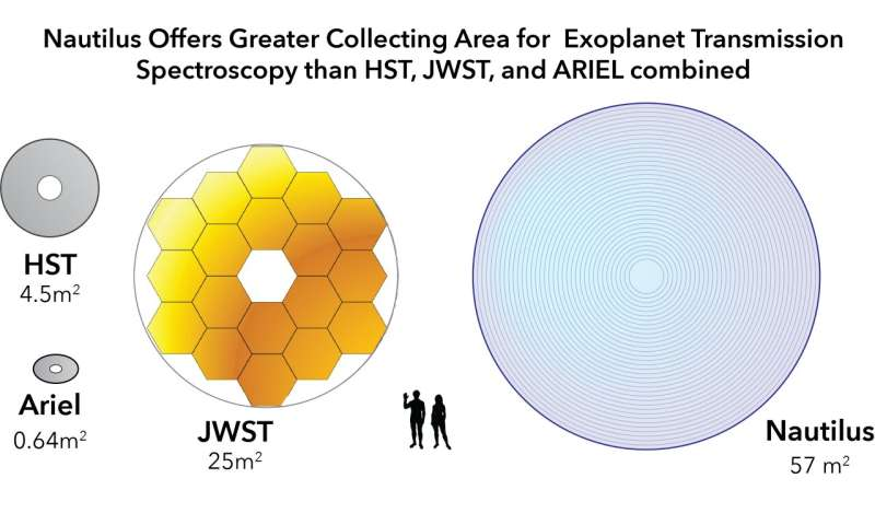 A new lens for life-searching space telescopes