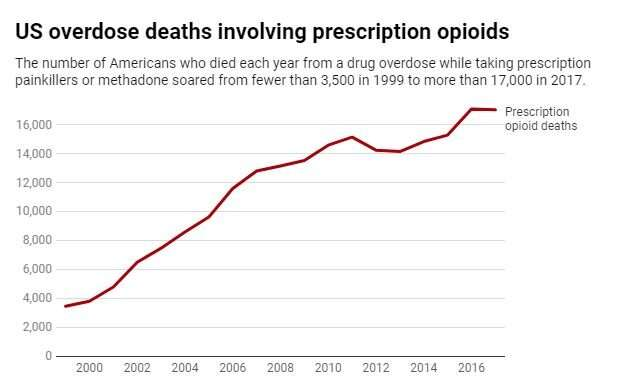 Shouldn't there be a law against reckless opioid sales? Turns out, there is