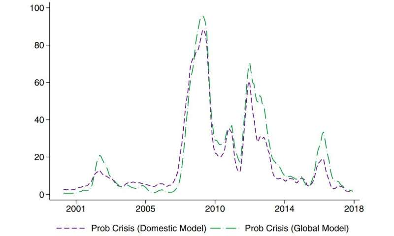 Using a bank analysis tool to make predictions about a national or global financial crisis