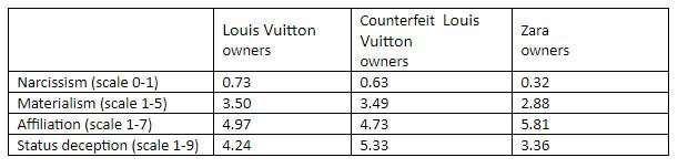 Luxury goods owners are judged as materialistic and narcissistic as those possessing counterfeit versions, research says