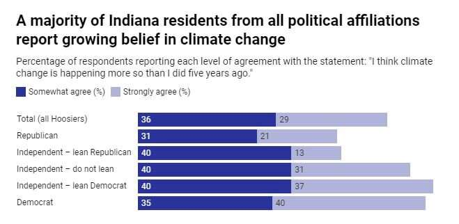 How many Americans believe in climate change? Probably more than you think, research in Indiana suggests