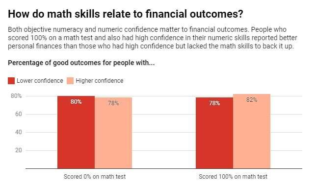 Math skills aren't enough to get through hard decisions – you need confidence, too