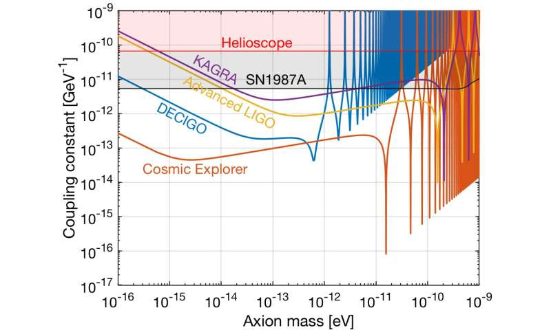 New hunt for dark matter: Physicists theorize a novel way to explore the nature of dark matter with lasers