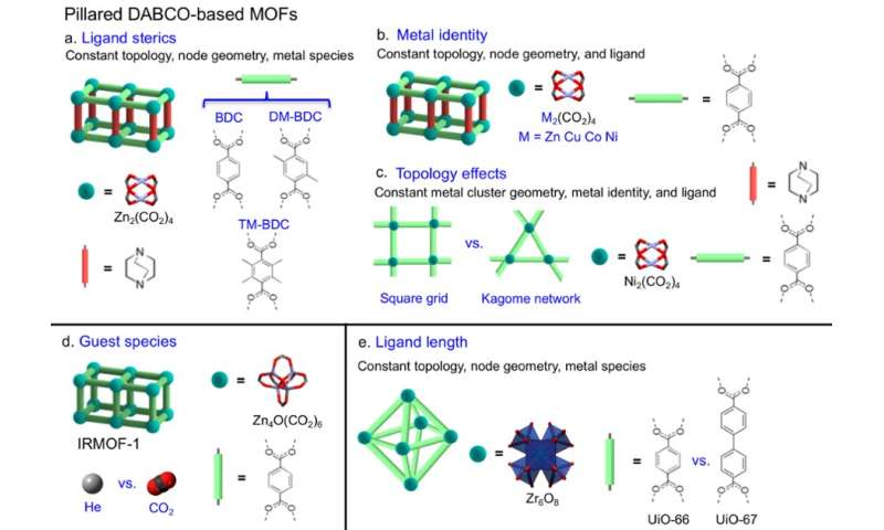 Negative thermal expansion design strategies in metal-organic frameworks
