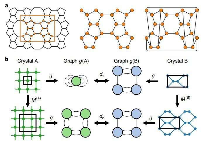 A new mathematical approach to understanding zeolites