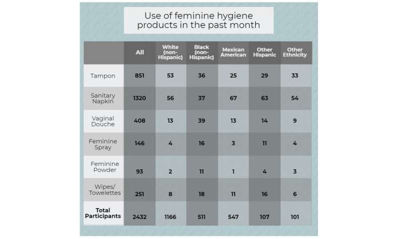 Hygiene products associated with presence of chemicals in women's blood