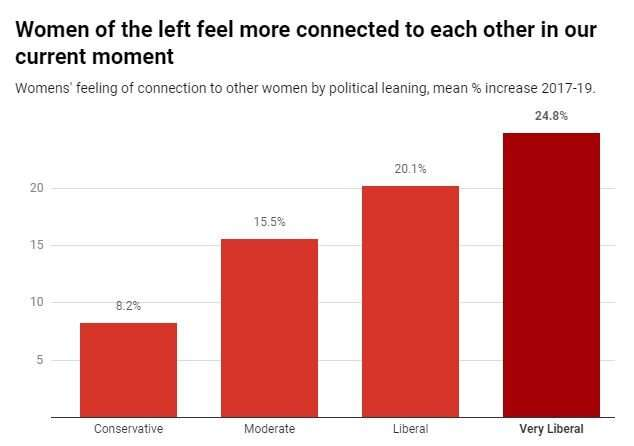 Why white married women are more likely to vote for conservative parties