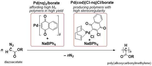 New Pd-based initiating systems for C1 polymerization of diazoacetates