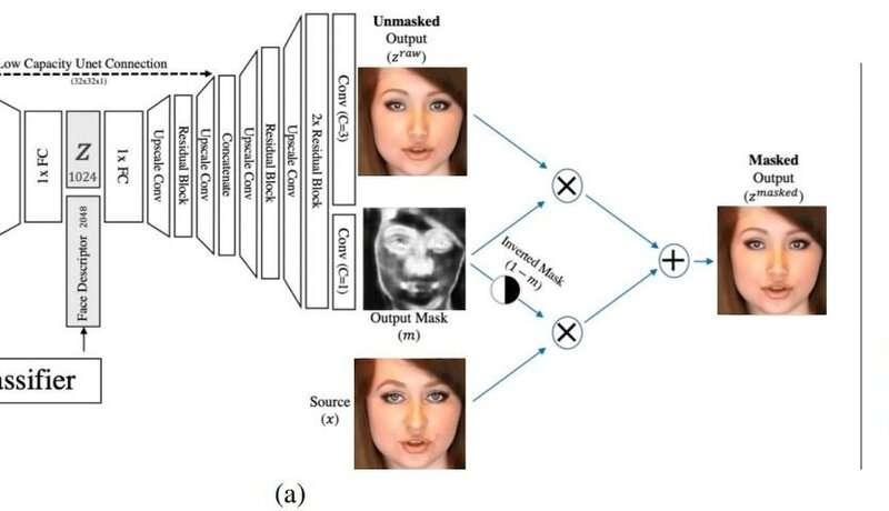 De-identification team explores facial recognition block in videos