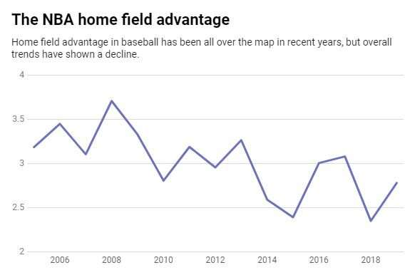 What really causes home field advantage – and why it's on the decline