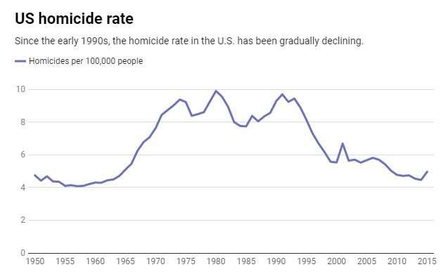 **Homicide is declining around the world – but why?