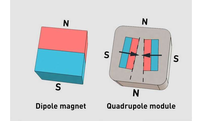 Cube-​shaped mag­netic build­ing blocks for soft ro­bot­ics ap­plic­a­tions