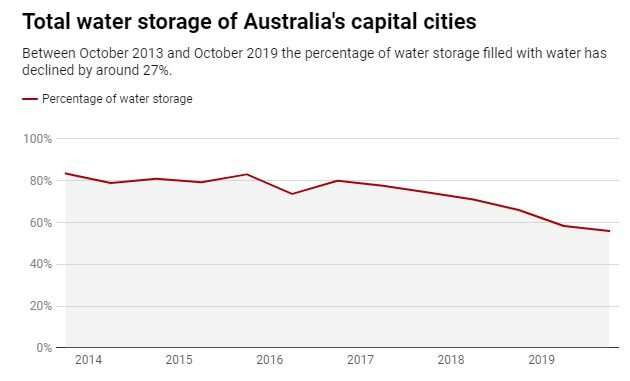How drought is affecting water supply in Australia's capital cities