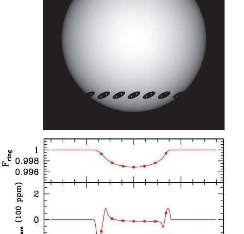 Evidence suggests some super-puffs might be ringed exoplanets