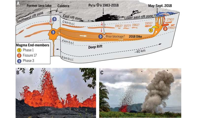 Three studies describe different parts of the 2018 Kīlauea caldera collapse