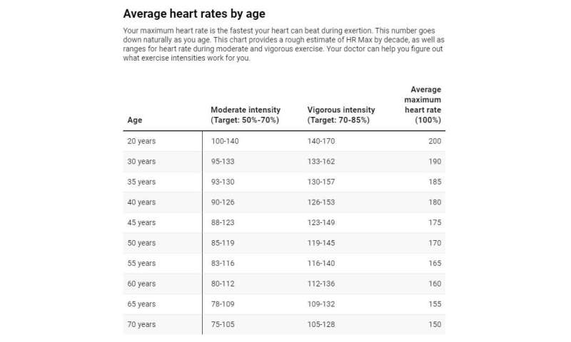 Tracking your heart rate? 5 questions answered about what that number really means