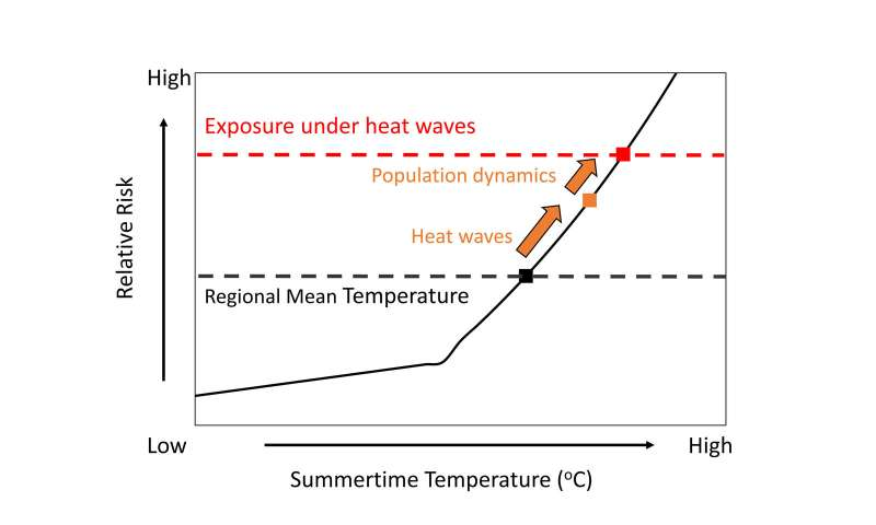Assessing heat wave risk in cities as global warming continues