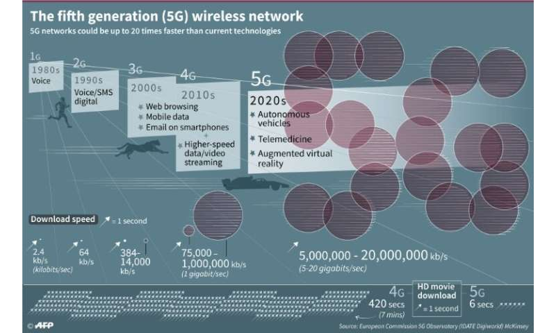 '5G'—'fifth generation'—is the latest, high-speed generation of cellular mobile communications