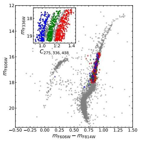 Astronomers study peculiar kinematics of multiple stellar populations in Messier 80