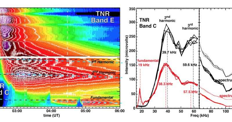 New Evidence for Third Harmonic Electromagnetic Radiation in Solar Radio Bursts