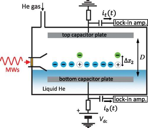 New method for detecting quantum states of electrons