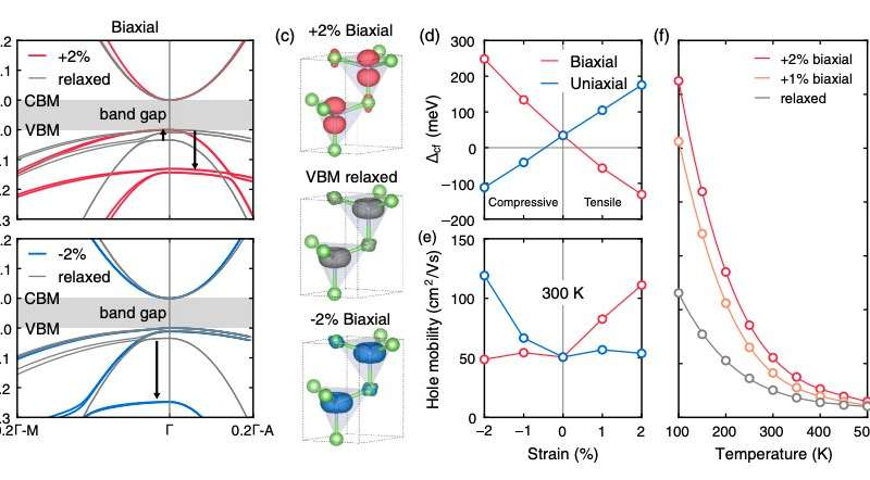 Study unveils a route to high hole mobility in Gallium Nitride (GaN)