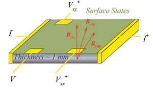 Researchers reveal a wide band gap topological insulator