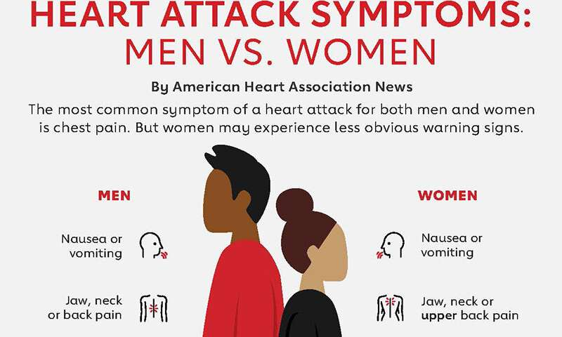 6 things every woman should know about heart health