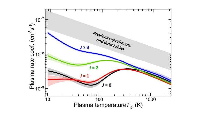 **New measurements imply dramatically higher abundance of helium hydride ions in the early universe