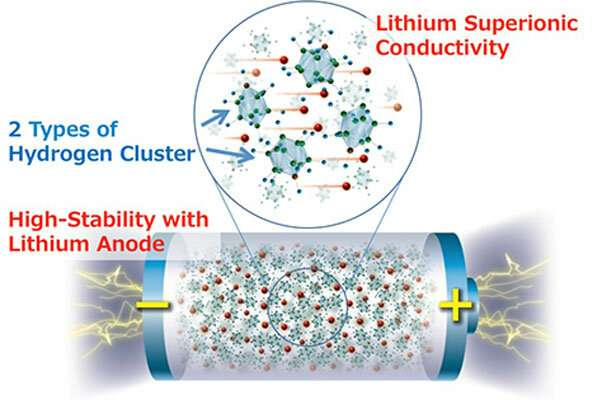 Solid State Battery >> New Research Shows Highest Energy Density All Solid State