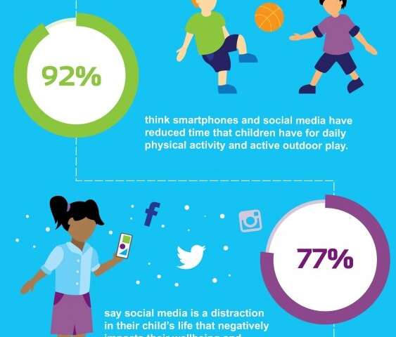 School children have too much phone time, not enough play time