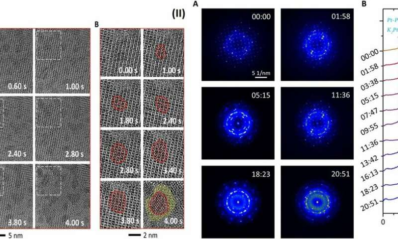 Investigating the dynamics of nanoparticle formation from a precursor at atomic resolution