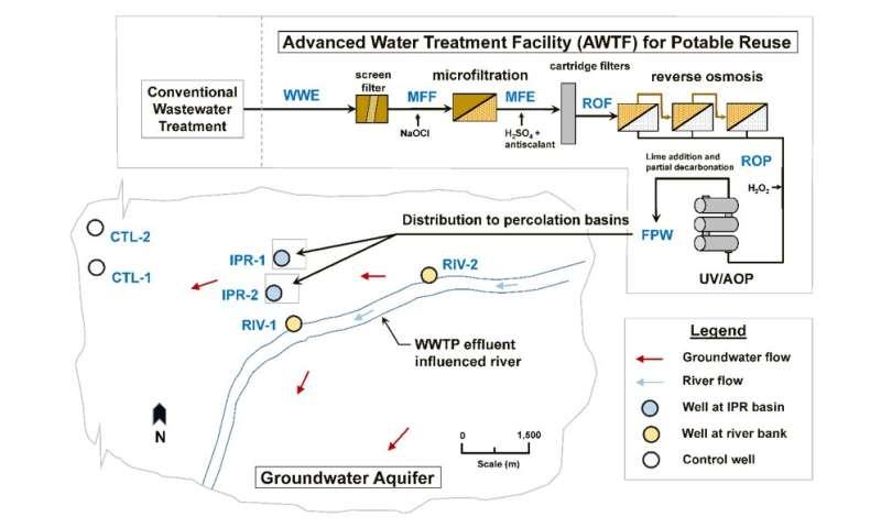 Researchers find antibiotic resistant genes prevalent in groundwater