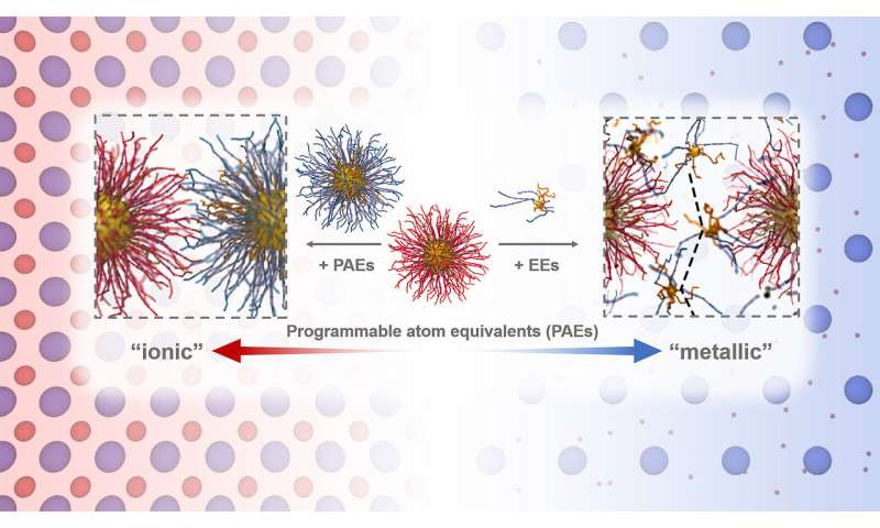 Scientists discover 'electron equivalents' in colloidal systems