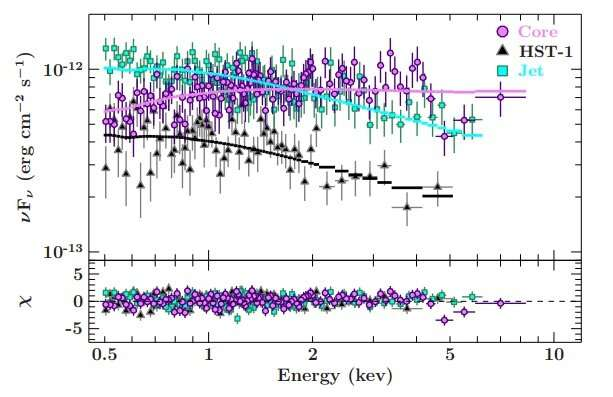 Astronomers investigate AGN jet in the Messier 87 galaxy
