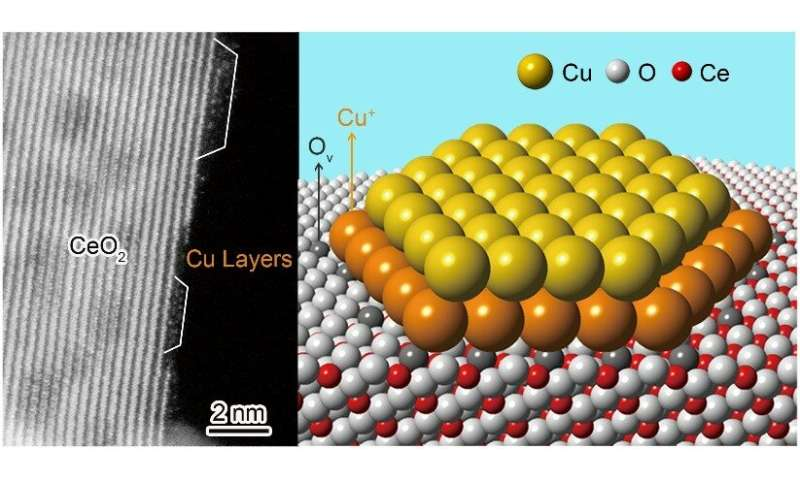 Scientists identify atomic structure of catalytically active copper-ceria interface