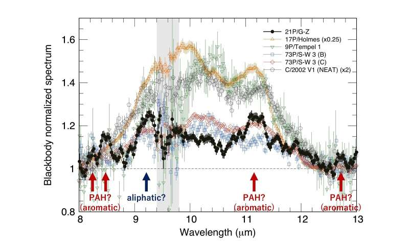 Subaru telescope detects the mid-infrared emission band from complex organic molecules in comet 21P/Giacobini-Zinner