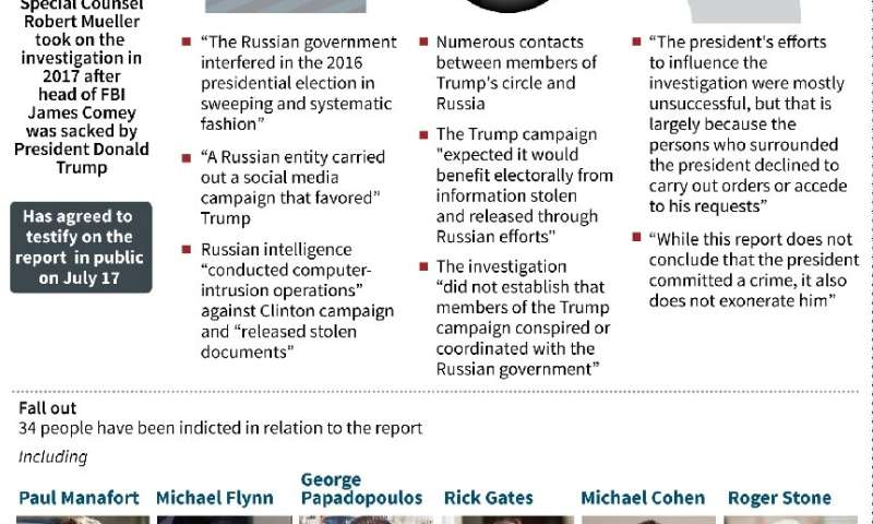 "A 448-page report by US special counsel Robert Mueller outlined a ""systematic"" effort to disrupt the 2016 election, su"