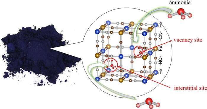 A blue pigment found to be a high-performance ammonia adsorbent
