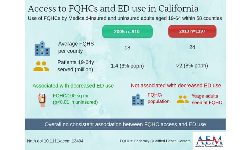 Access to federally qualified health centers does not translate into lower rates of ED use