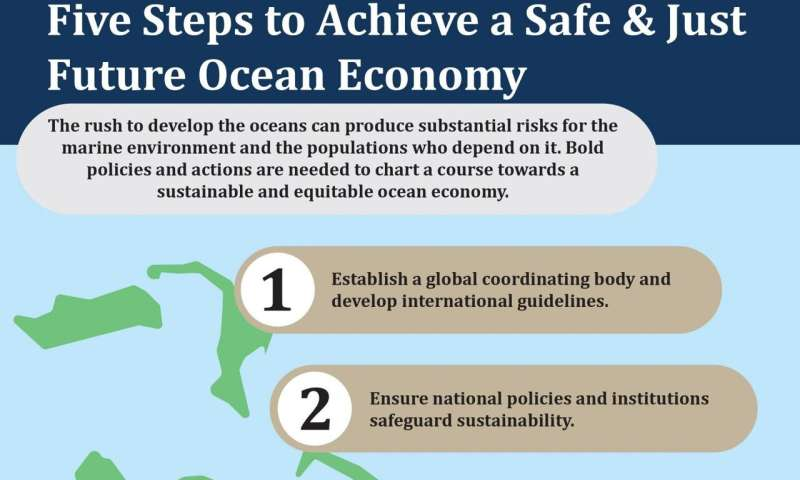 Achieving a safe and just future for the ocean economy