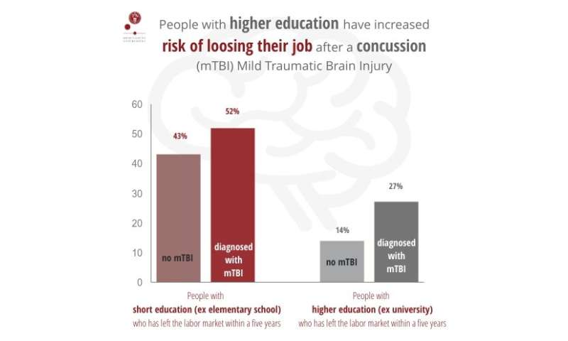 A concussion can cost your job -- especially if you are young and well educated