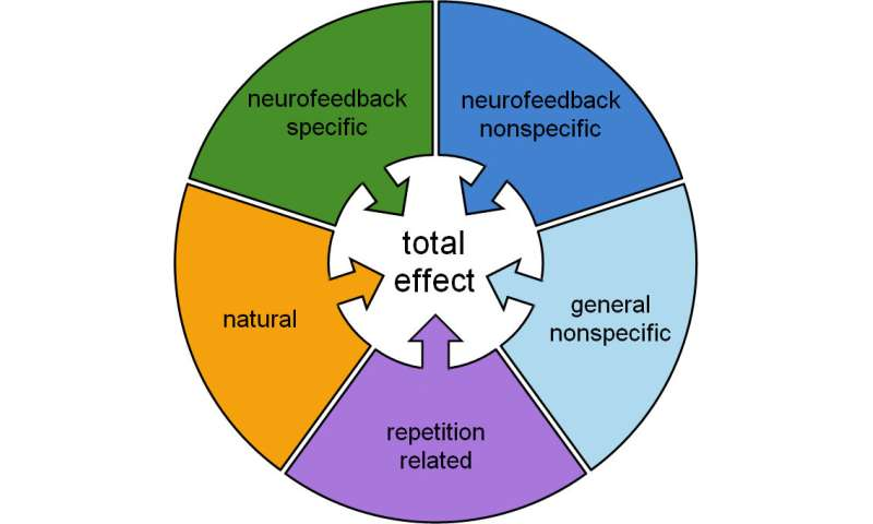 A first set of research guidelines for the field of neurofeedback