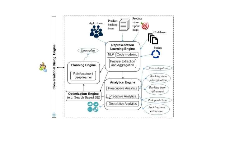 **A framework for AI-powered agile project management