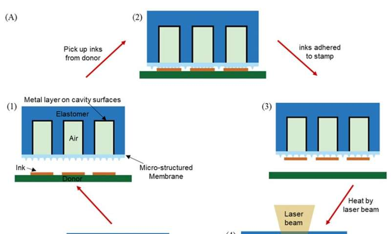 A laser-driven programmable non-contact transfer printing technique