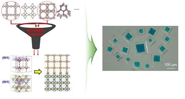 Algorithm identifies optimal pairs for composing metal-organic frameworks