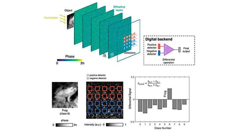 All-optical diffractive neural network closes performance gap with electronic neural networks
